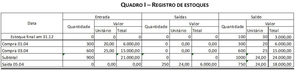 Quadro 1 - Registro de Estoques